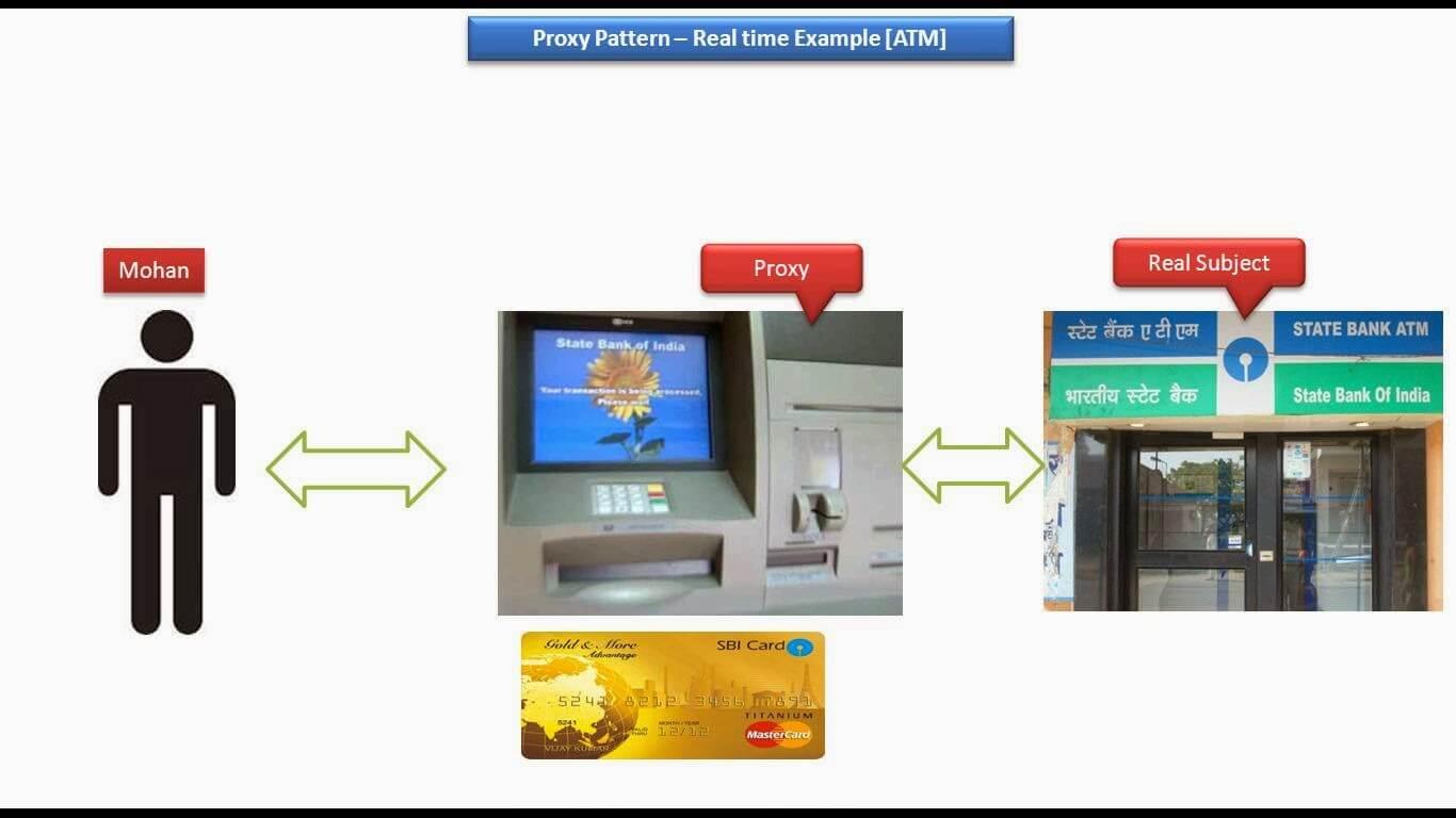 Схема примера использования паттерна proxyиз реальной жизни