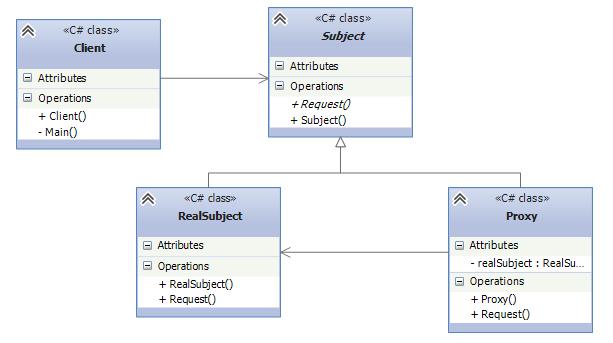 UML схема паттерна Заместитель
