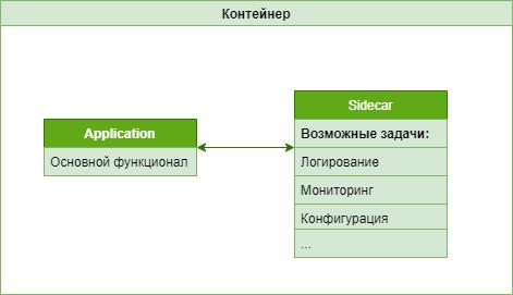 sidecar pattern