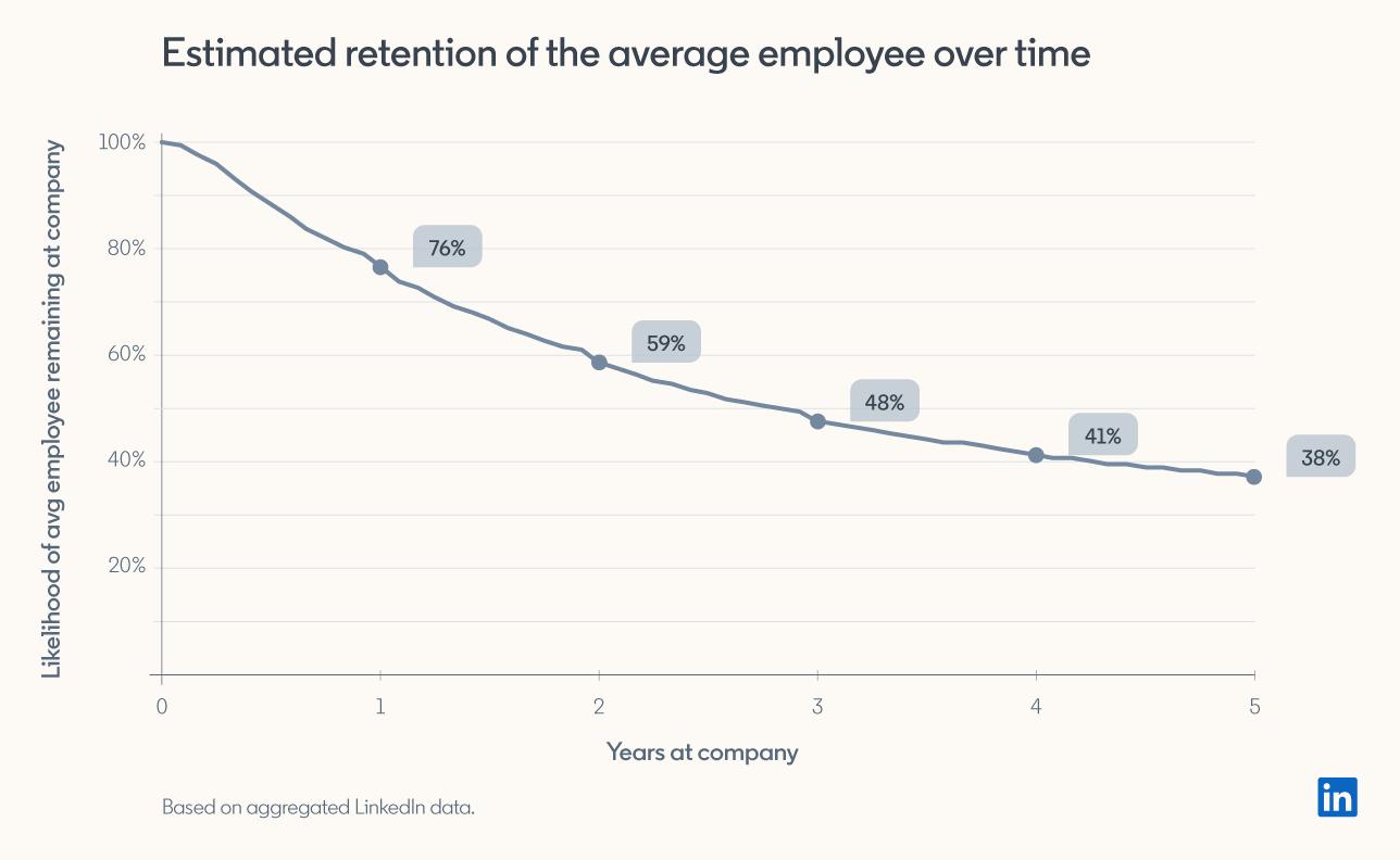 график удержания сотрудников