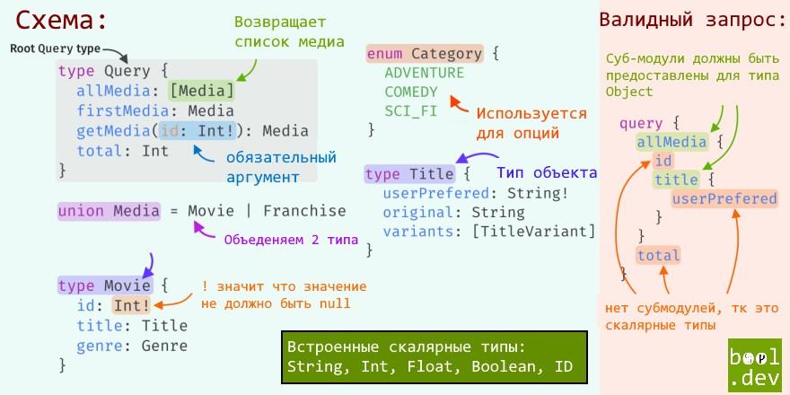 GraphQL схема