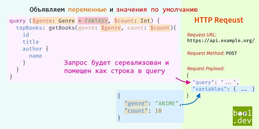 Переменные в GraphQL