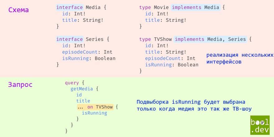 Интерфейсы в GraphQL