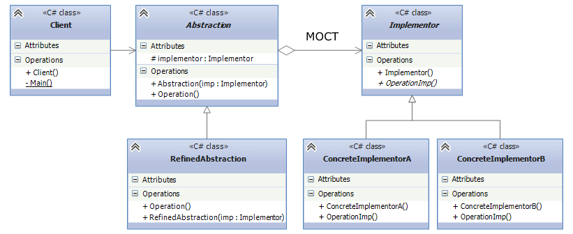 UML схема паттерна мост