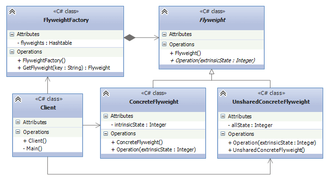 UML схема паттерна Flyweight