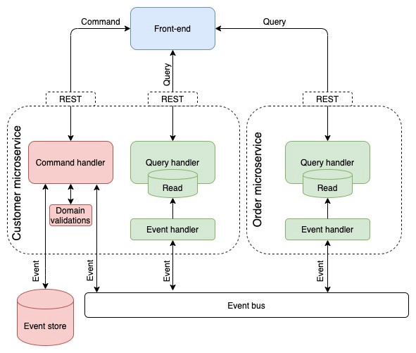 event sourcing diagram