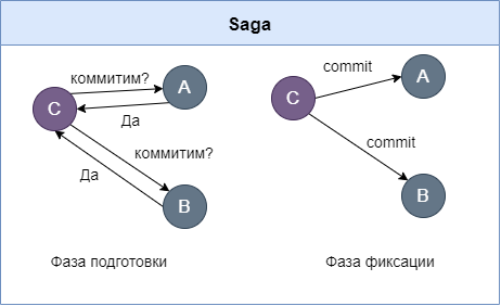 saga two-phase commit