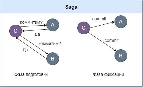 saga two-phase commit