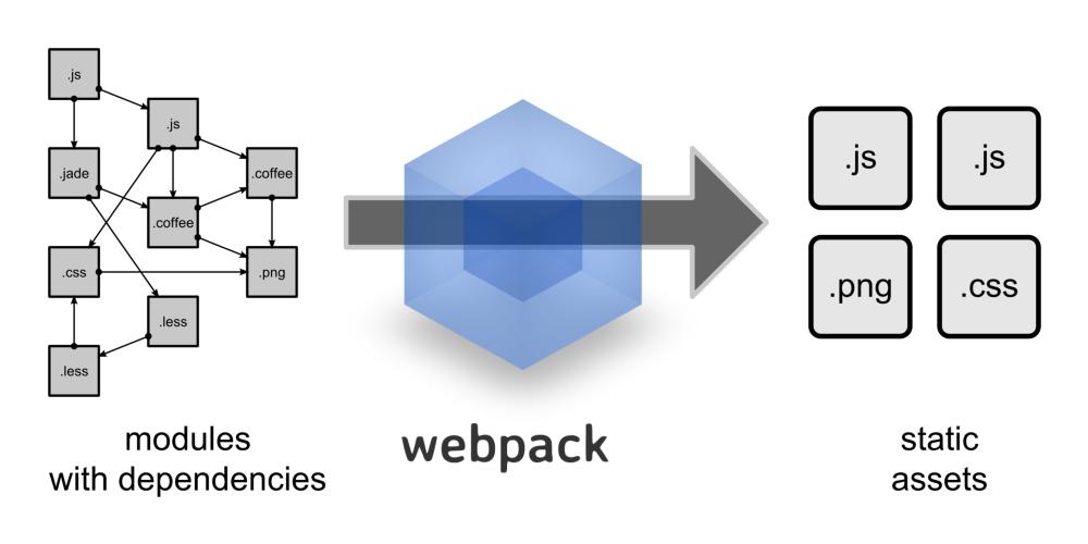 Использование Webpack в ASP.NET Core приложении