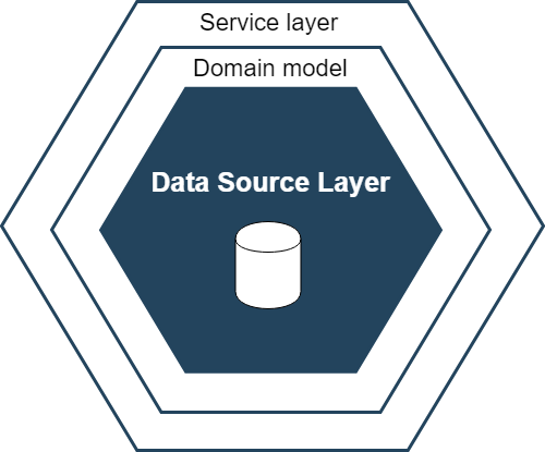 Service Layer – Domain Logic Patterns (PoeAA)