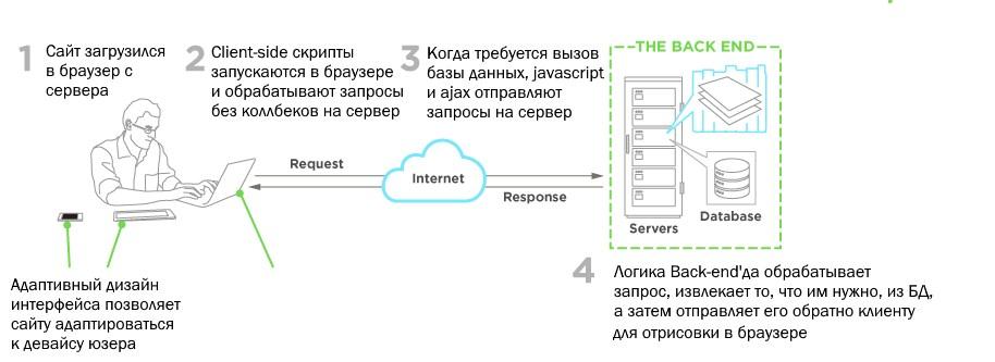 Флоу загрузки сайта в браузере