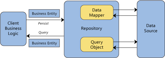 Паттерн Репозиторий – Object-Relational Metadata Mapping Patterns (PoeAA)