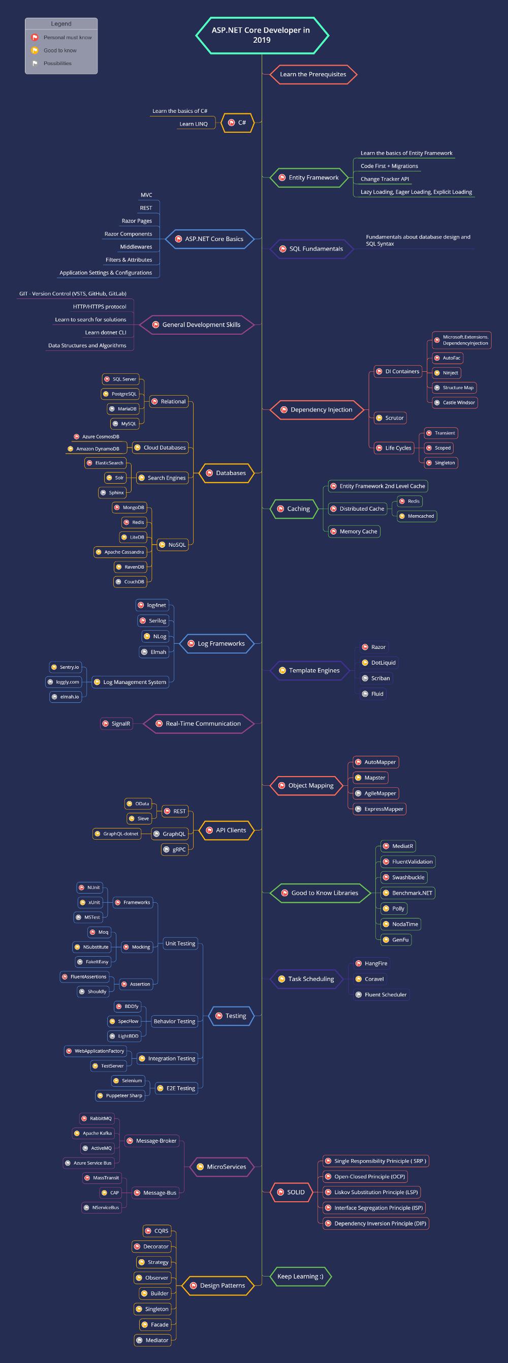 Asp.NET Core Roadmap