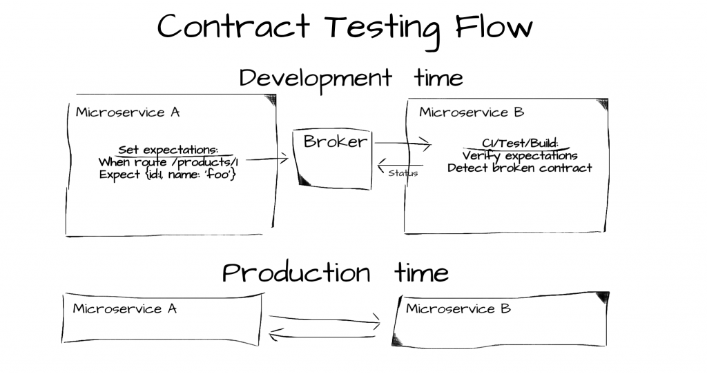 contract testing flow