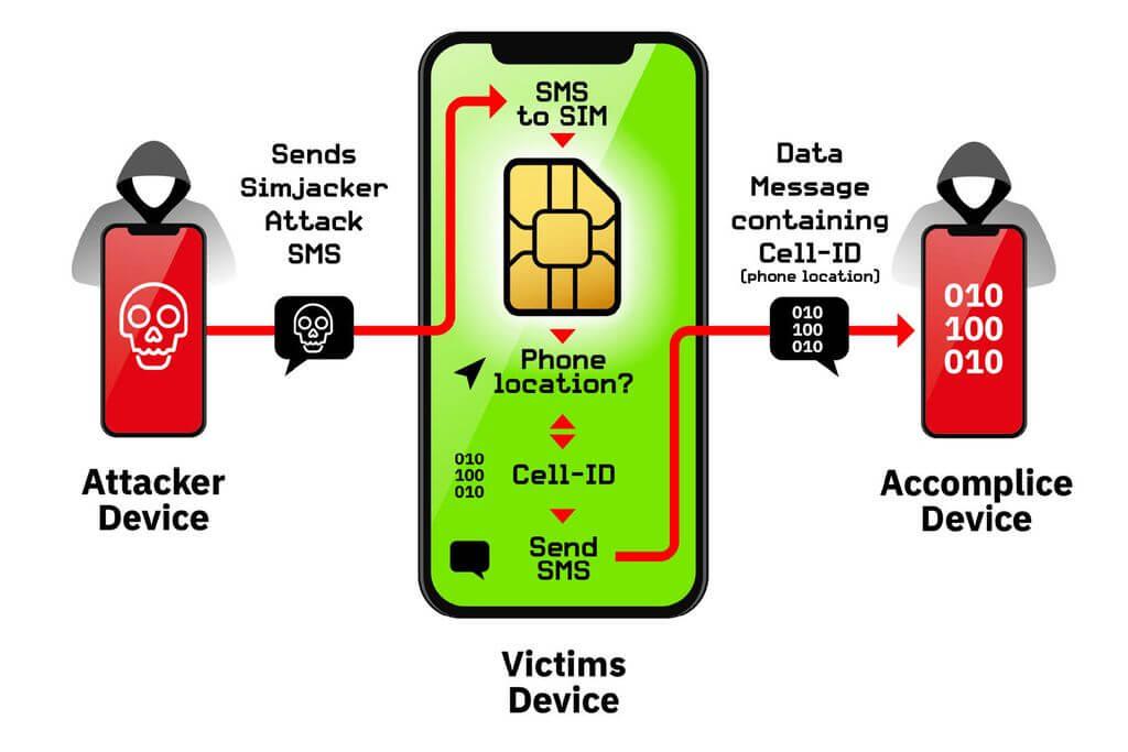 Уязвимость SIM-карт позволяла два года следить за пользователями