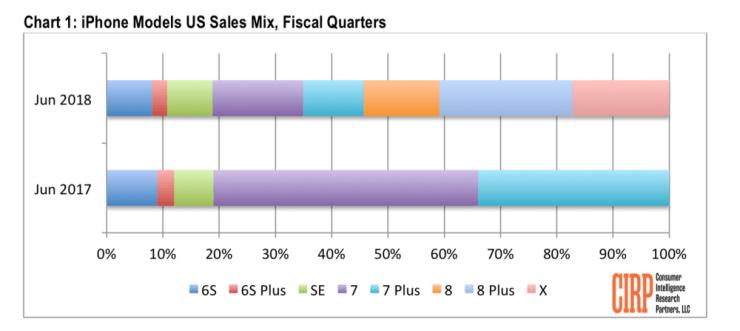 Исследования CIRP по продажам iPhone в США за второй квартал 2018